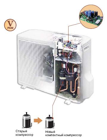 Новая конструкция инверторного двигателя V-PAM позволила вдвое увеличить КПД.