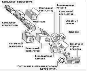 Промышленная вентиляция общеобменная